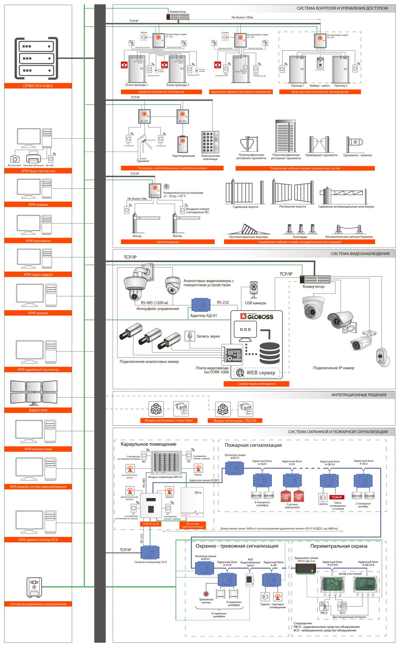 Общая схема интегрированной системы безопасности КОДОС