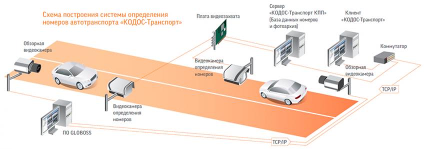 Новая система контроля доступа транспортных средств
