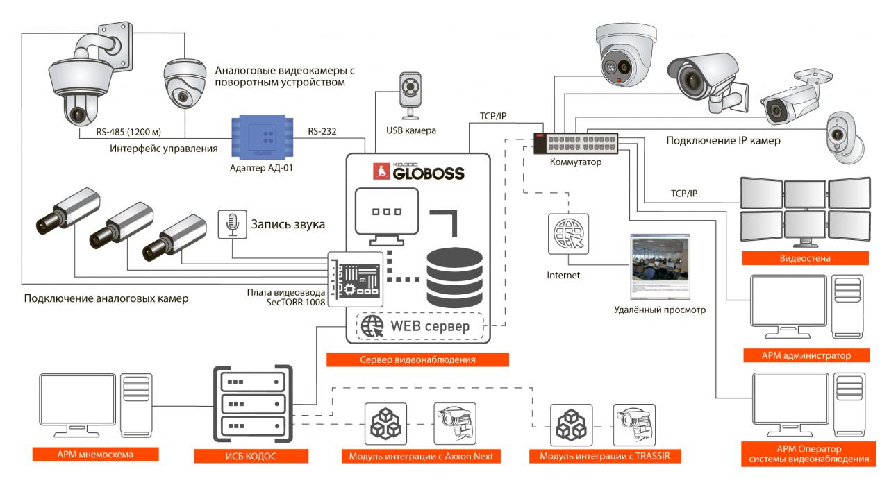 Решение охранного видеонаблюдения