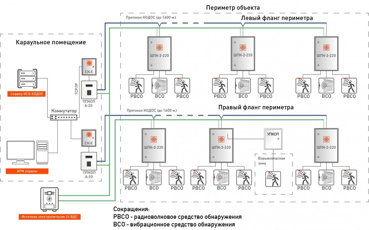 Решения СКУД на контроллере ЕС 223(rgb
