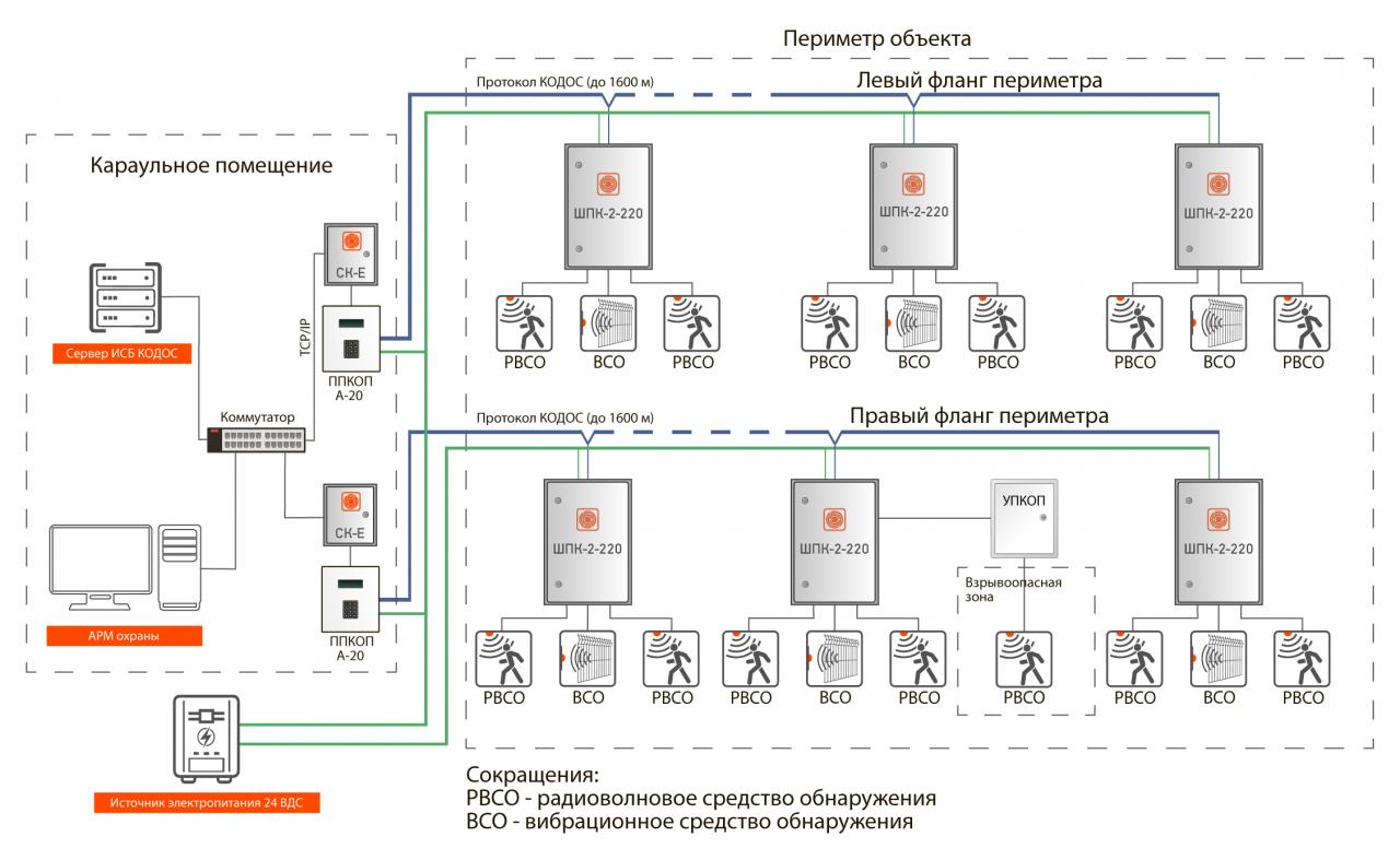 Решение периметральной охраны ШПК-2-220