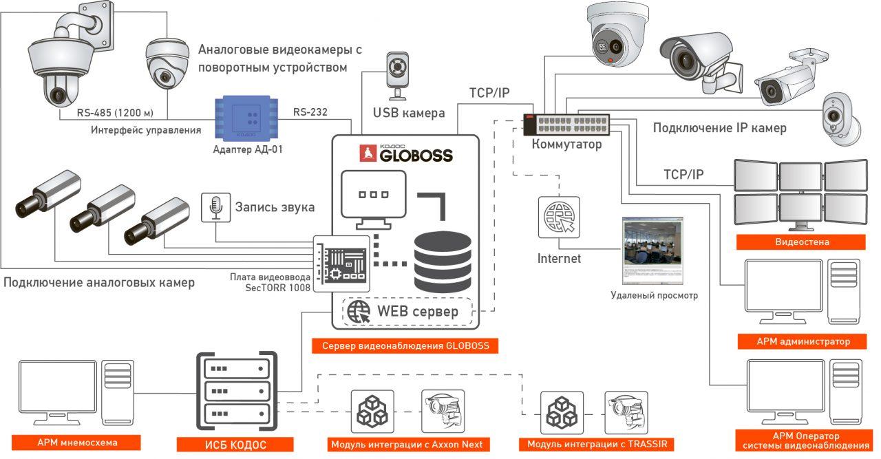 Решение-видеонаблюдения-2