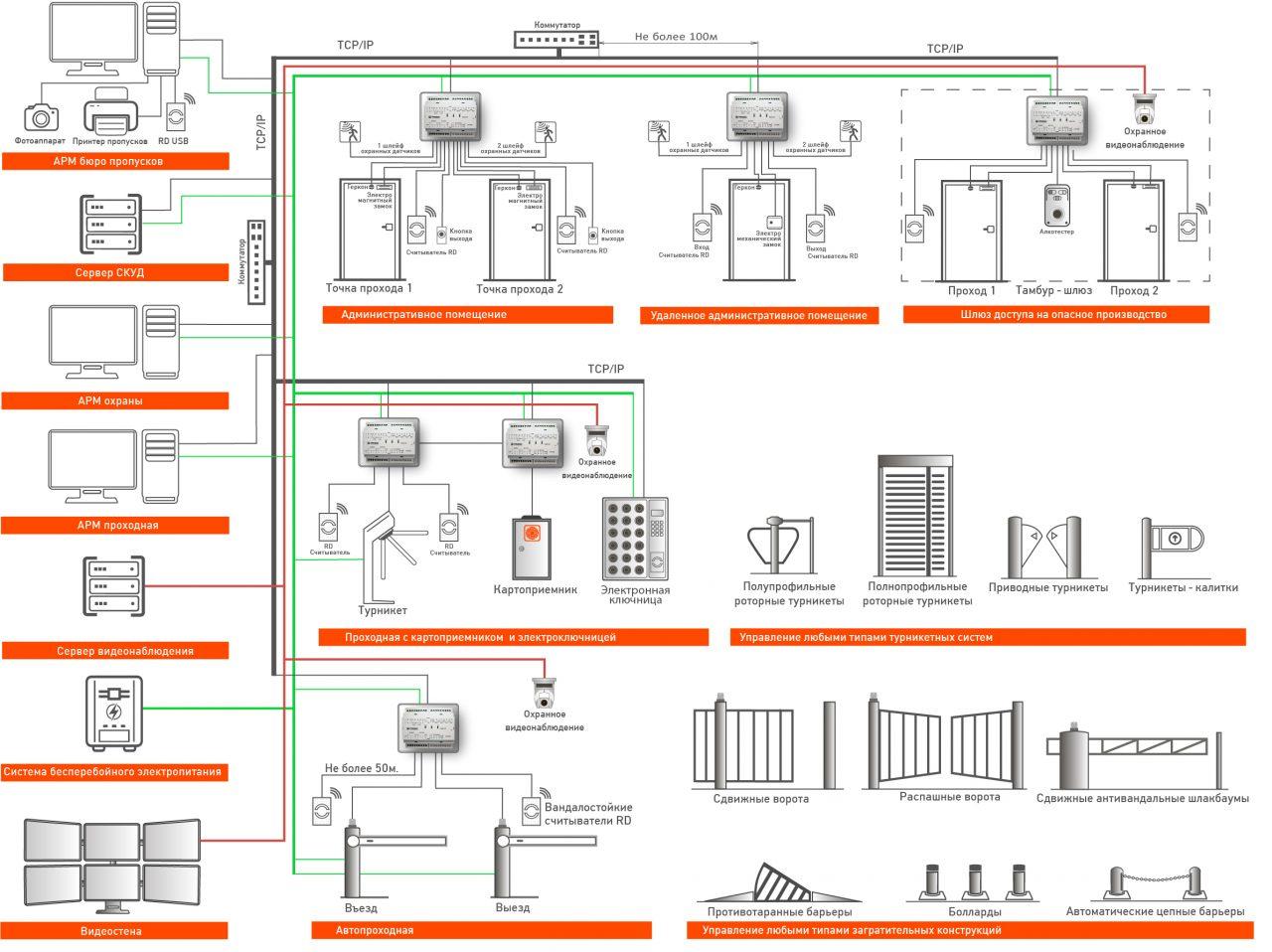 Решения СКУД на контроллерах ЕС 211, 212, 222_Дин рейка