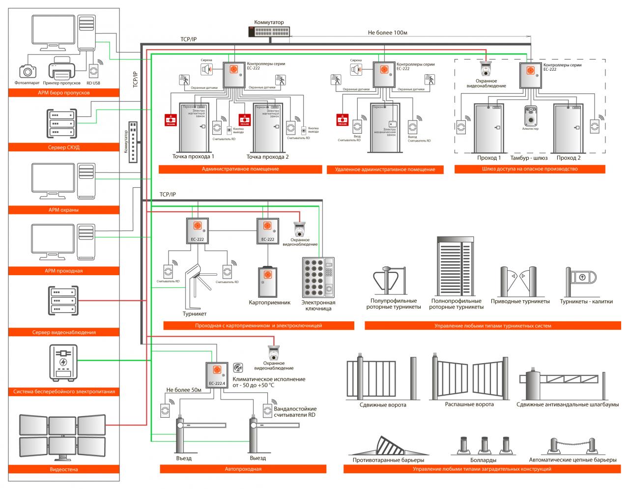 Система контроля и управления доступом 2