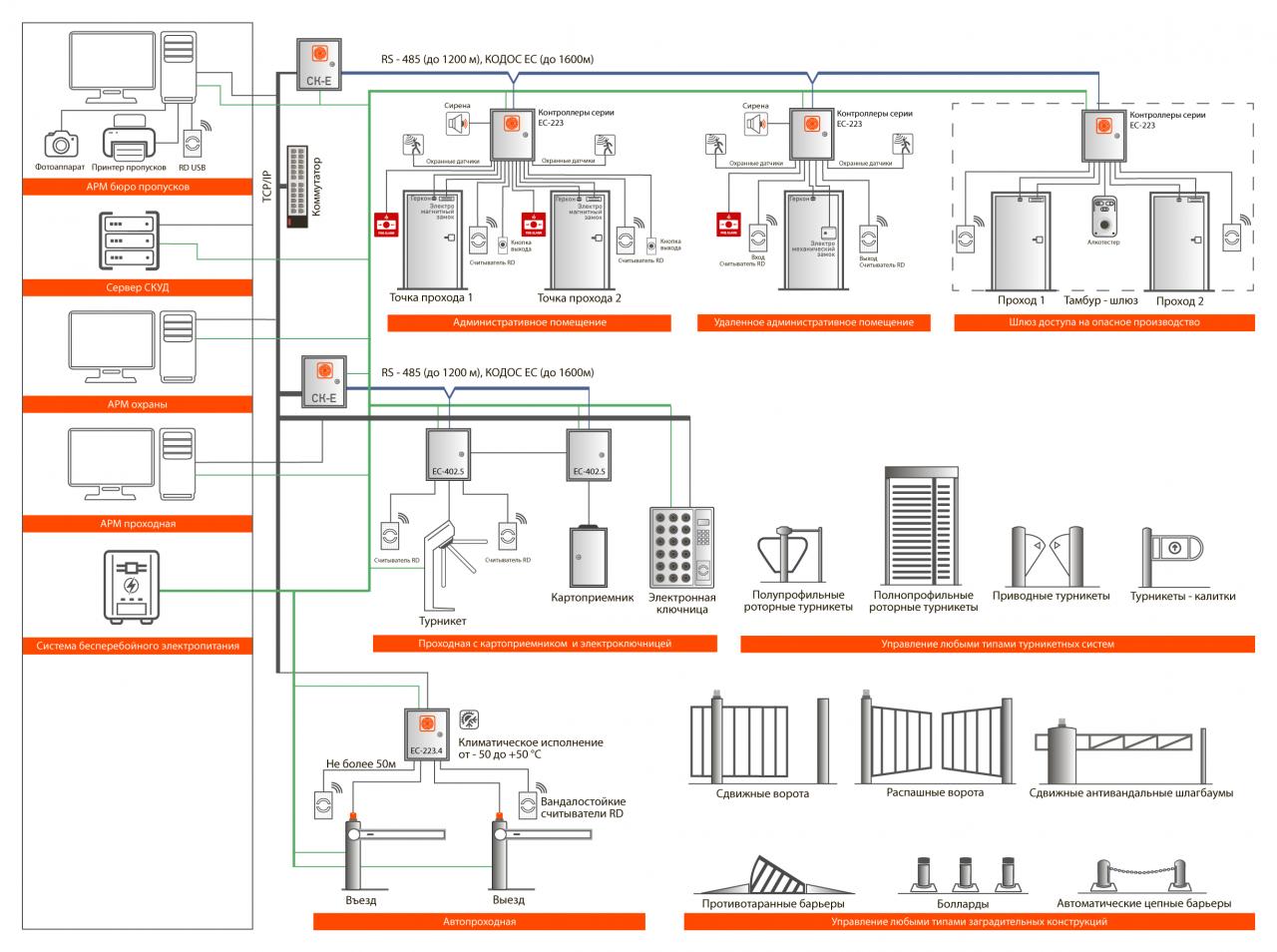 Система контроля и управления доступом 3