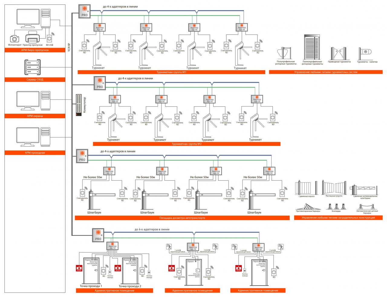 Система контроля и управления доступом 4