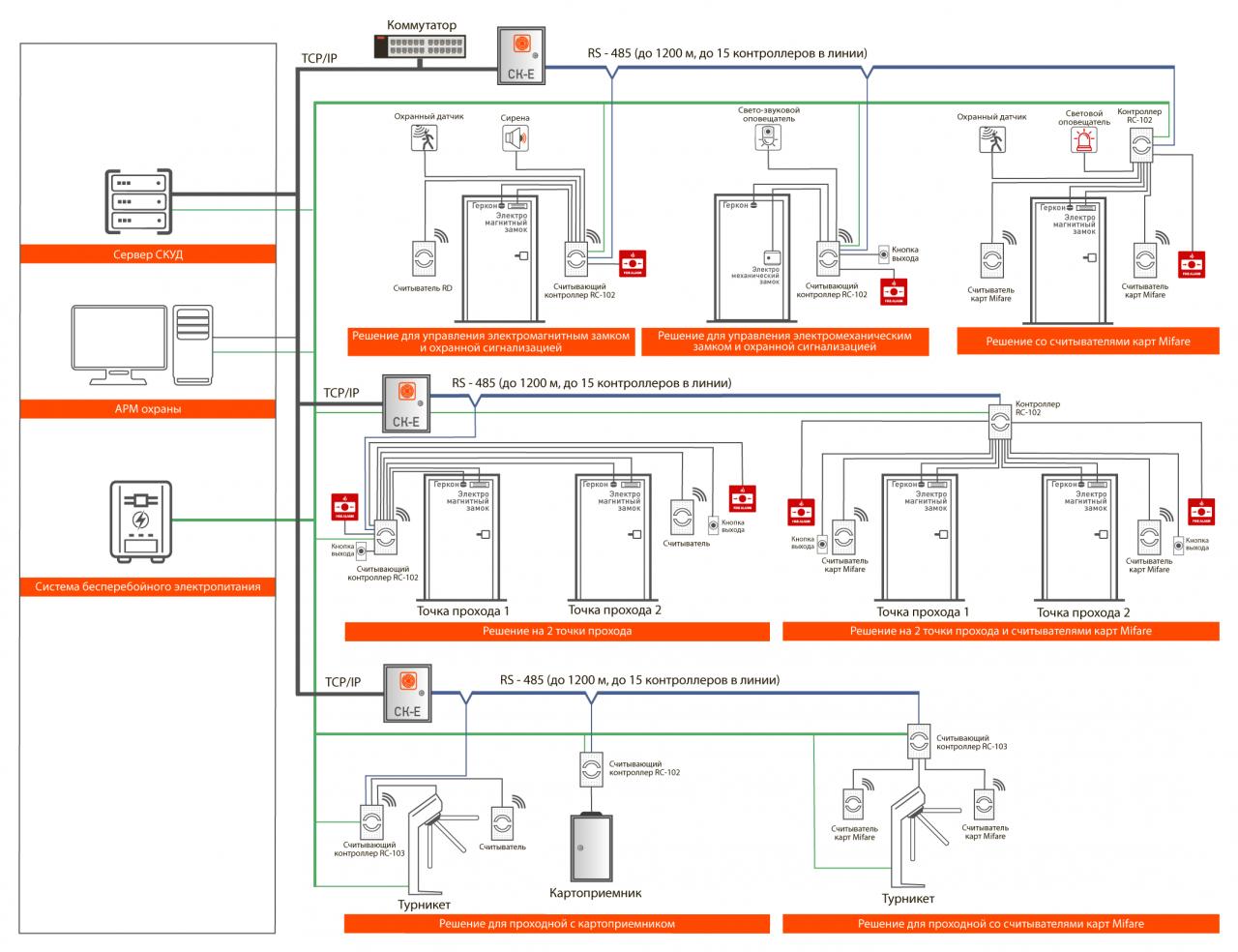 Система контроля и управления доступом 5