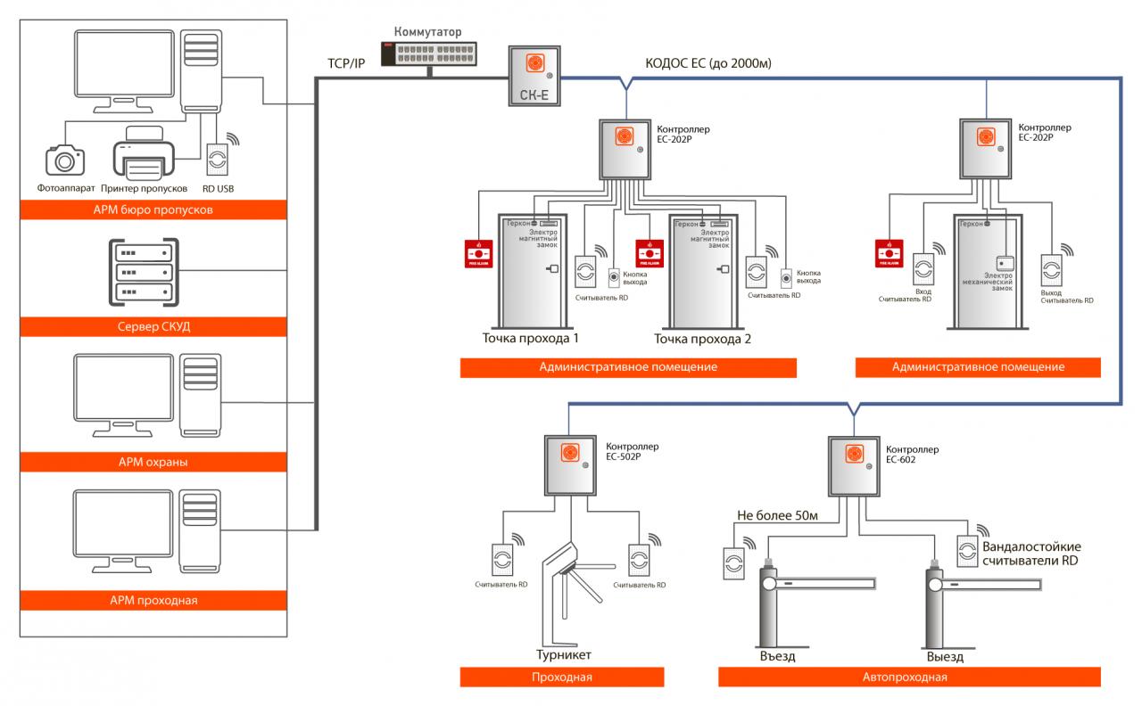 Система контроля и управления доступом 6